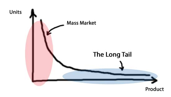 Rethinking the Long Tail Theory: How to Define 'Hits' and 'Niches'